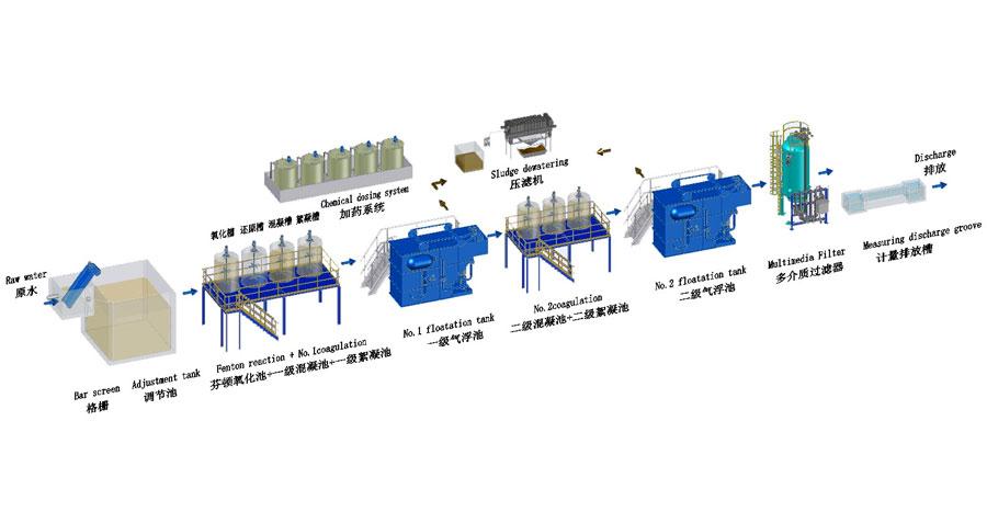 酸洗磷化废水处理雷竞技app下载链接工艺流程