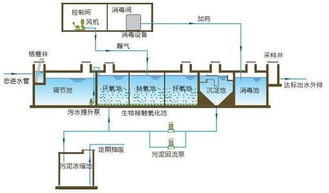 生活污水一体化处理雷竞技app下载链接工艺流程