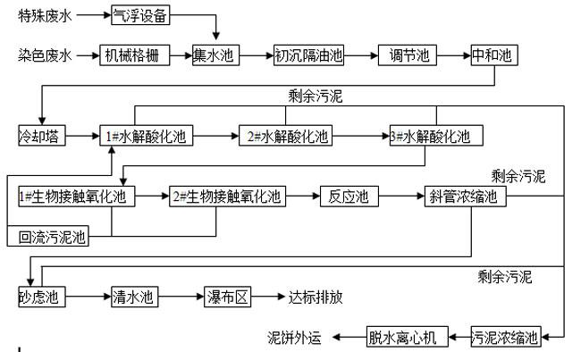 印染厂雷竞技下载雷竞技app下载链接处理流程